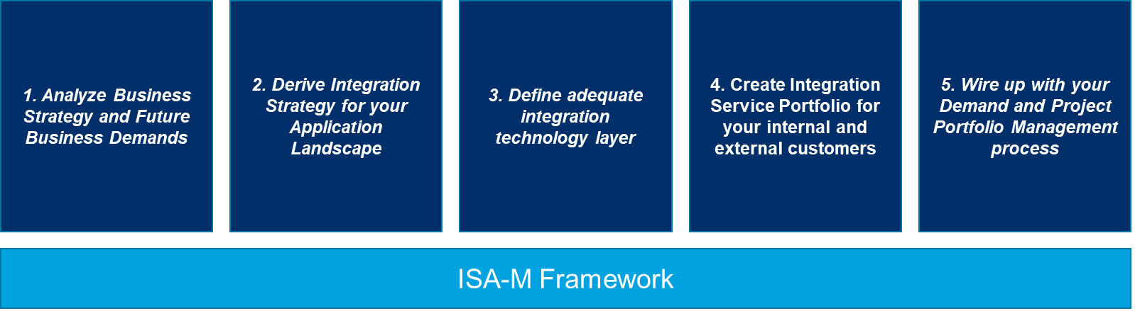 SAP Integration powered by ISA-M